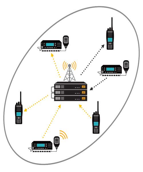 Sistema de radiocomunicación uy su funcionamiento